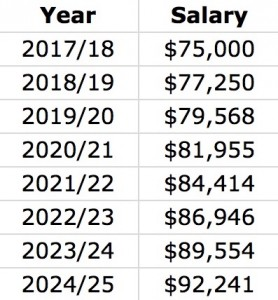 Two-way contract salaries
